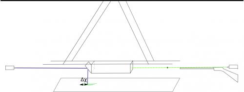 Schéma možného uspořádání experimentu pro odečet výchylky ve směru osy x