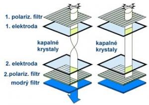 Sestava LCD (modrý obrazový bod) - vlevo bez napětí, vpravo s napětím