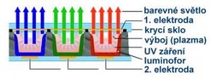 Trojice barevných bodů (pixel) plazmové obrazovky