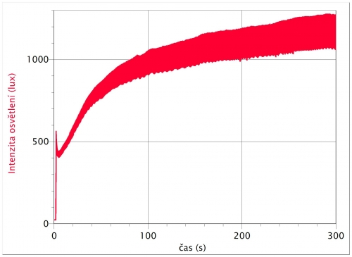 vzniklý graf