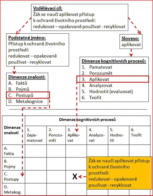 Jak se vzdělávací cíl klasifikuje v taxonomické tabulce (Anderson&Krathwohl 2001, str. 32)