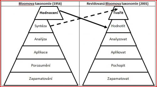Bloomova taxonomie kognitivních vzdělávacích cílů, původní a revidovaná