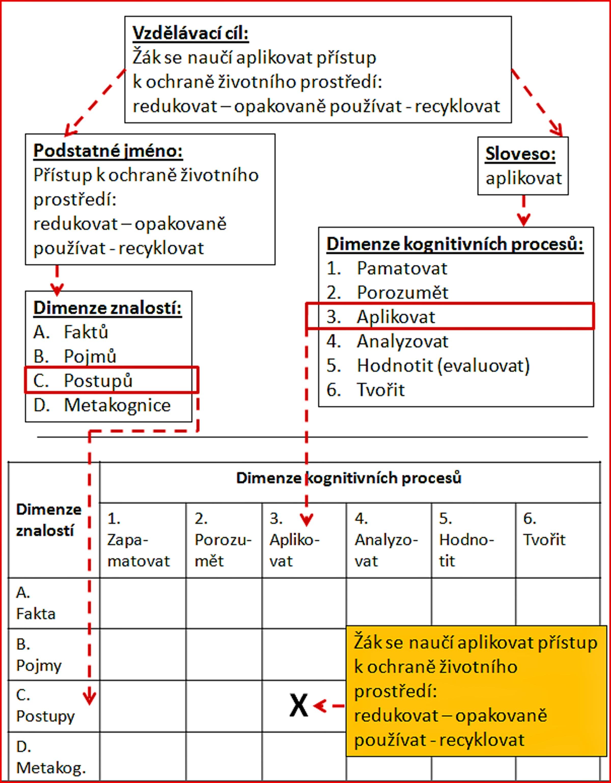 876cf3d92 Jak se vzdělávací cíl klasifikuje v taxonomické tabulce (Anderson&Krathwohl  2001, str. 32)