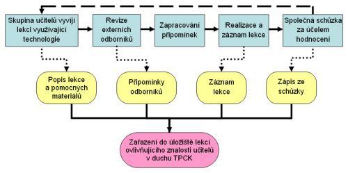 model aplikace TPCK