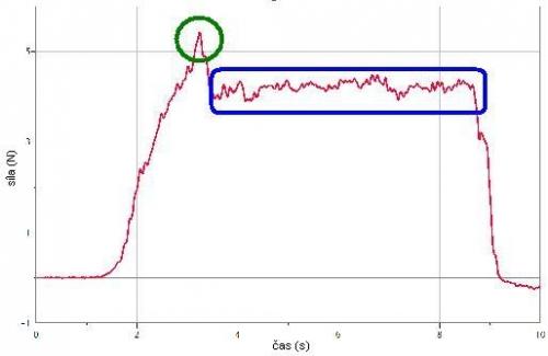 graf - naměřené hodnoty v závislosti na čase