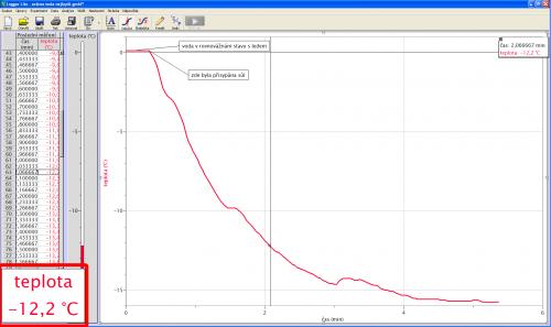 Naměřený graf