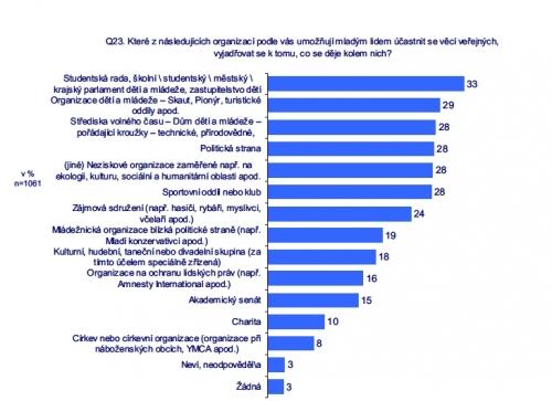 Graf organizací