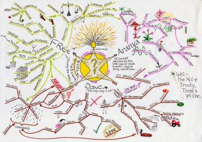 Papírová myšlenková mapa