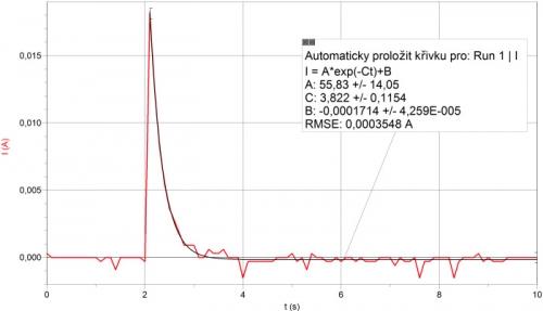 Časový průběh elektrického proudu při nabíjení kondenzátoru