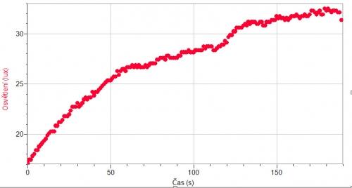Naměřený graf odbarvování