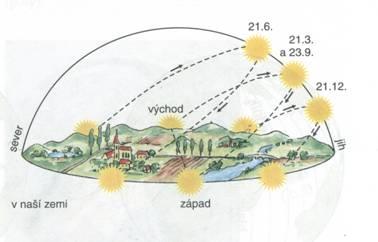 Zdánlivá dráha Slunce v naší zemi