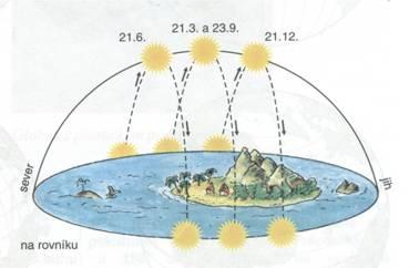 Zdánlivá dráha Slunce na rovníku 5
