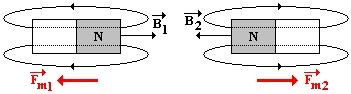 Vzájemná interakce dvou magnetů