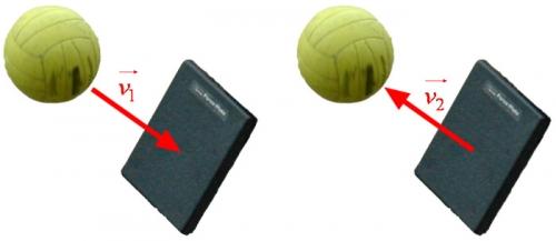 Pohyb míče