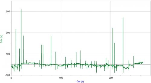 Graf závislosti velikosti síly na čase