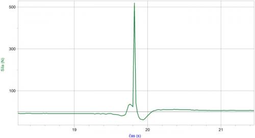 Graf závislosti velikosti síly na čase - výběr při špatném postoji