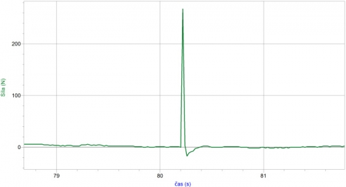 Graf závislosti velikosti síly na čase - výběr při správném postoji