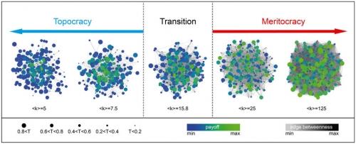 Rozložení získané hodnoty pro různé úrovně konektivity