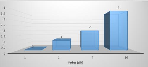 Graf k úloze č. 4