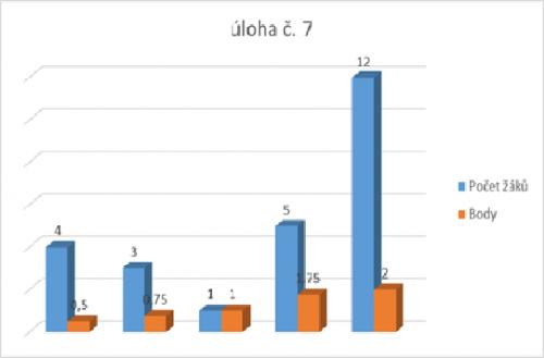 Graf k úloze č. 6