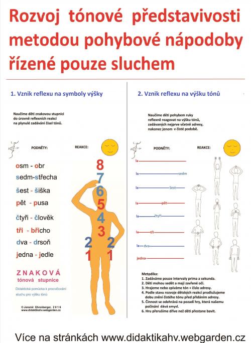 Metoda sluchem řízeného pohybu