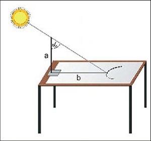 Způsob měření zenitové vzdálenosti. Při znalosti délky měřicí tyče (a) a jejího stínu (b) lze snadno