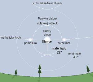 Základní typy halových jevů