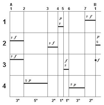 skupinová partitura (obr. autor)
