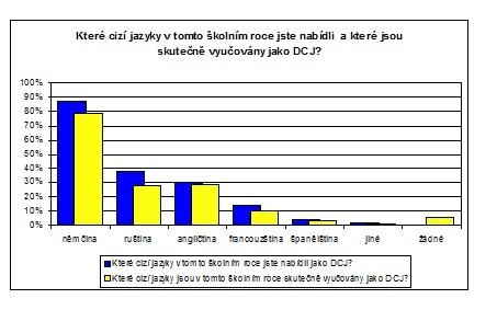 Graf s nabĂdkou DCJ