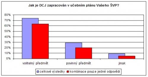Graf s DCJ v učebním plánu