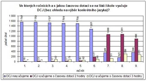 Graf s ÄŤasovou dotacĂ DCJ