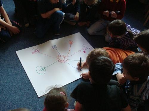 Vytváříme myšlenkovou mapu